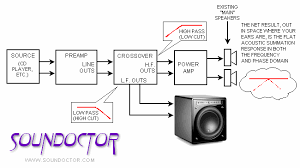 adding a home audio subwoofer jl audio help center search articles adding jl audio subwoofer active crossover on mains and subwoofer