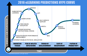 elearning hype curve predictions web courseworks 2016 elearning predictions hype curve