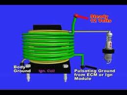 ignition coil testing ignition coil testing