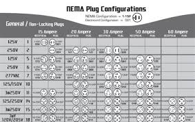 Nema Twist Lock Plug Chart Nema Configuration Chart 220 Volt Plug Receptacles