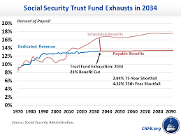 Social Security Disability Pay Chart 2018 A Quick Take On The 2018 Social Security And Medicare