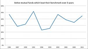Compare Mutual Funds Chart Charts Of The Day Mutual Fund Outperformance Edition