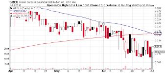 Grcu Stock Chart Green Cures Botanical Distribution Inc Otcmkts Grcu Surges