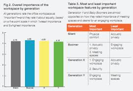 Study Generational Differences In The Workplace And What