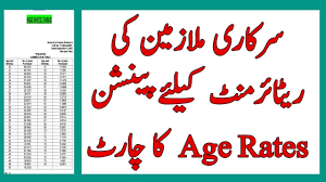 15 Gratuity Chart Pension Age Chart For Govt Employees In All Pakistan L Age Rates For Retirement And Pension L
