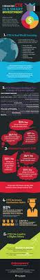 17 best images about career and technical education infographic why career and technical education matters