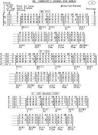 Chords In Open C Tunings Discussion Forums Banjo Hangout