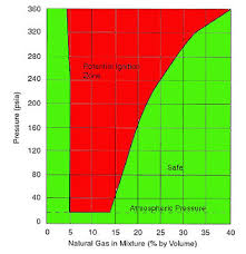Lel And Uel Chart Oxygen Sensors On A Vapor Recovery Unit Compressor