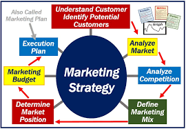 What Is A Marketing Strategy Definition And Examples