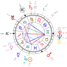 Astrology And Natal Chart Of Hans Gunther Born On 1891 02 16