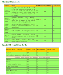 Indian Army Clerk Salary Chart 36 Skillful Indian Army Clerk Height And Age
