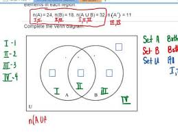 Use The Given Information To Fill In The Number Of Elements For Each Region In The Venn Diagram Finding Cardinalities In A Two Set Venn Diagram Intersection Unknown