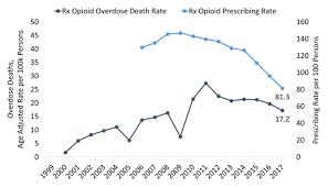 West Virginia Opioid Summary National Institute On Drug