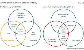 Central Bank Cryptocurrencies