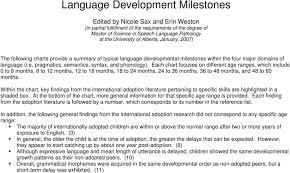 Language Development Milestones Chart Language Development Milestones Pdf Free Download