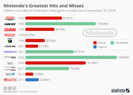 Sales Chart Chart Nintendos Greatest Hits And Misses Statista