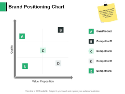 Brand Positioning Chart Proposition Quality Ppt Powerpoint