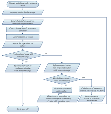 The Flowchart Of The Operation Algorithm Of Independent