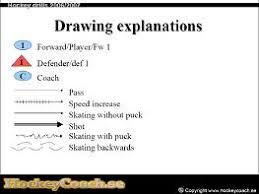drill drawing. hockey drill drawing explanations l