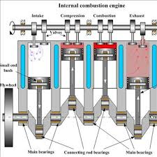 Image result for internal combustion engine