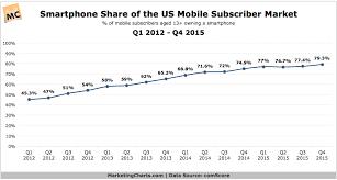 Mobile phone penetration usa