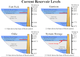 Missouri River Depth Chart Army Corps Reservoir Releases To Be Reduced Along Upper