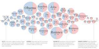 Stacked D3js Bubble Chart Stack Overflow