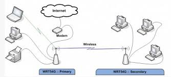 reuse an old router to bridge devices to your wireless network cnet