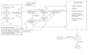 Civil Procedure Rules Flowchart Flowchart In Word
