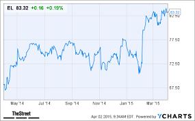 Heres A Reason Estee Lauder El Stock Is Higher Today