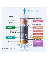 alkaline mineral countertop filter mr 1050 hot