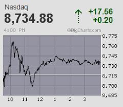 Yahoo Stock Charts Free Bigcharts Stock Charts Screeners Interactive Charting And