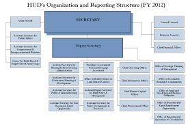 Hud Organizational Chart Agency Mission Strategic And Performance Results Hud Gov