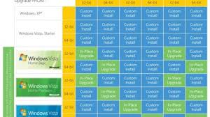 Windows Upgrade Chart Eyes Down For Windows 7 Upgrade Bingo Alphr