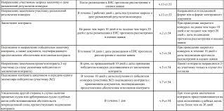 Открытый конкурс по ФЗ правила участия этапы проведения   сроки проведения открытого конкурса по 44 ФЗ