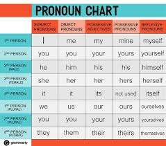 Pronoun Chart With Pictures Pronoun Chart The Word Of Jeffthe Word Of Jeff
