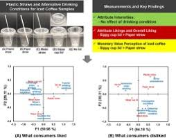 When i arrived i was greeted by the ap supervisor, the controller, and director of operations. Consumer Acceptability And Monetary Value Perception Of Iced Coffee Beverages Vary With Drinking Conditions Using Different Types Of Straws Or Lids Sciencedirect