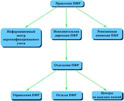 Система пенсионного обеспечения в Российской Федерации Курсовая  m1d44bc1e png