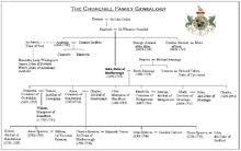 Princess Diana Ancestry Chart Spencer Family Wikipedia