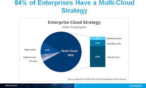 Microsoft Corporate Strategy Top Cloud Providers 2019 Aws Microsoft Azure Google Cloud