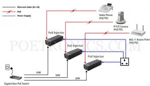 poe injector wiring diagram images installation diagram poe pse01gt gigabit 30w poe injector ieee802 3at