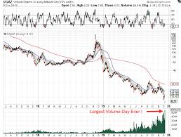 Cycle Trading Record Volume For Ugaz