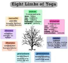 8 Limbs Of Yoga Chart 40 Best 8 Limbs Of Yoga Images 8 Limbs Of Yoga Yoga Yoga