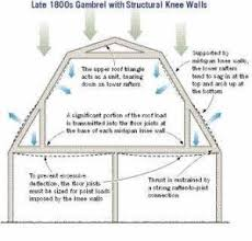 20 Examples Of Homes With Gambrel Roofs Photo ExamplesGambrel Roof Plans