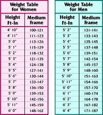 5 Foot 9 Weight Chart Pin On Getting Healthier