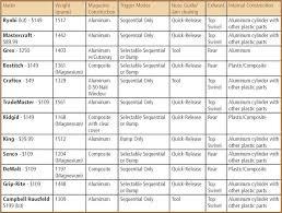 bradnailersp chart