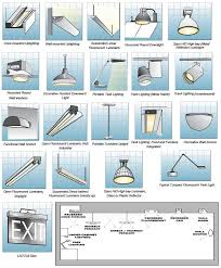 type of lighting. Fig (1): Classification Of Light Fixtures According To Installation Method Type Lighting P