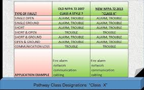 nfpa 72 2013 an update on nfpa fire alarm circuit designations class b fire alarm wiring diagram at Fire Alarm Wiring Styles Diagrams