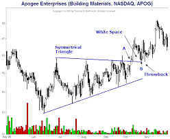 Two Patterns You Never Heard Of Throwbacks And Pullbacks