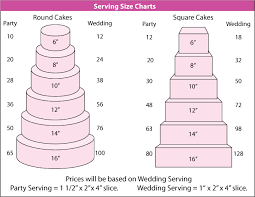 Wedding Cake Sizes And Servings Sizes With Servings Serving Size